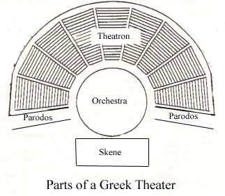 ... Greekandroman On Home Theater Stage Design ...